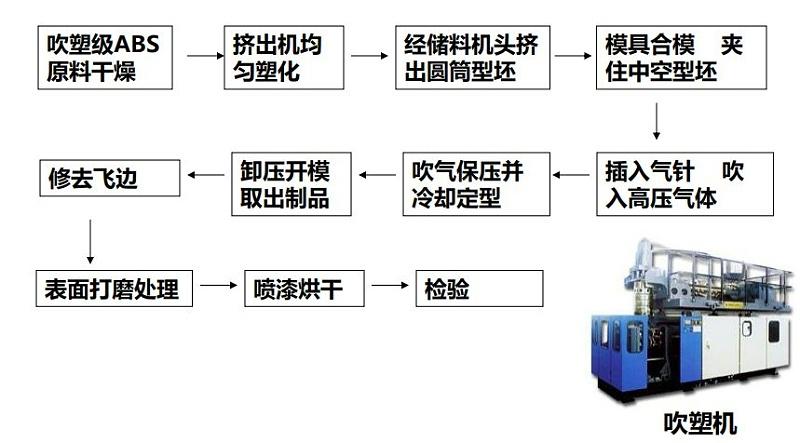 精通吹塑制品工艺流程1